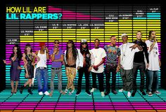 How tall are the 'lil' rappers. High-larious.