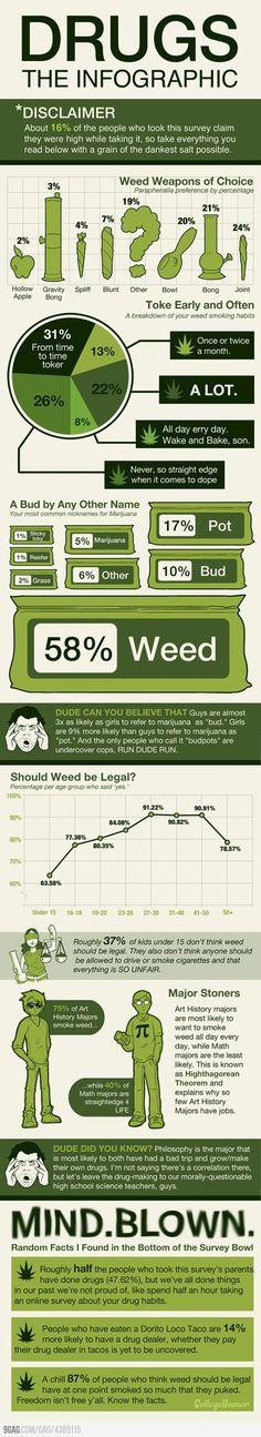 Marijuana - The Drug! Infographic