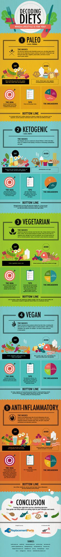 Infographic: Decoding Diets: Which Lifestyle is Right for You? #infographic