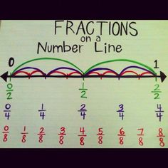 Fractions on a number line- Simplify It!: A Fraction Card Game- Australian Curriculum Y4 - ACMNA079 - Recognise that the place value system can be extended to tenths & hundredths Make connections between fractions & decimal notation. ( Use knowledge of fr