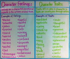 character feelings and character actions anchor charts
