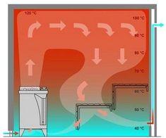 Hüttner GmbH: Sauna Diy Sauna, Basement Sauna, Sauna Room, Sauna Shower, Shower Tub, New Shed Ideas, Mobile Sauna, Piscina Spa, Building A Sauna