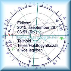 2015. Full Moon in Aries Sun and Moon Opposition