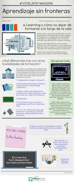"""Sobre e-learning #Tutor_INTEF2015"" Por Chema Muñoz Rosa - @chemamunozrosa |Elaborado con @Piktochart Infographic."