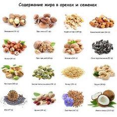 Содержание жира в орехах и жирах
