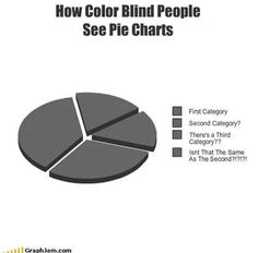 Color blind and pie charts