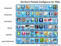 Gardner's Multiple Intelligences for iPads by langwitches, via Flickr