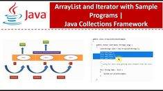 Java Tutorial, Programming, Bar Chart, Bar Graphs, Computer Programming, Coding