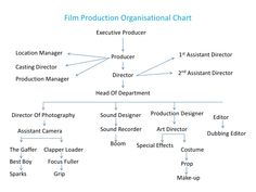 Laura turner cytrix on pinterest film production organisational chart thecheapjerseys Image collections