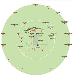 cricket fielding positions - Google Search