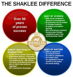 Shaklee Difference Visit us at vae.myshaklee.com