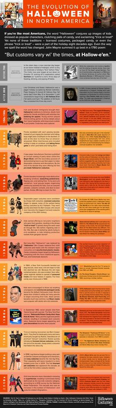 The Evolution of Halloween in North America [Infographic]