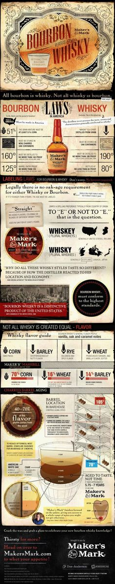 Bourbon vs Whisky: Setting the Record Straight Infographic. Hey riversidewines.com Bourbon fans - great info and a prompt to check out our selections