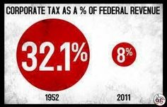 Corporate Tax As A Percentage Of Federal Revenue - And with Trump's HUUUUGE corporate tax cut (from 35% to 15%) that 8% will be cut by half or more. What Trump doesn't tell you about getting America back to the 1950's middle class bliss is that corporations paid 30% of ALL U.S. income tax & the rate for the wealthy was much higher. That's what made the 1950's so great for working & middle class Americans. That & wages that kept up with the rising cost of living.