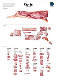 Awesome Swedish Meat Chart I found on Pinterest.  Love finding this kind of thing...