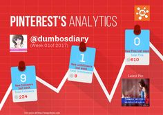 This Pinterest weekly report for dumbosdiary was generated by #Snapchum. Snapchum helps you find recent Pinterest followers, unfollowers and schedule Pins. Find out who doesnot follow you back and unfollow them.