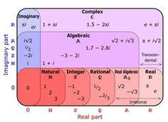 Complex Number Set Diagram