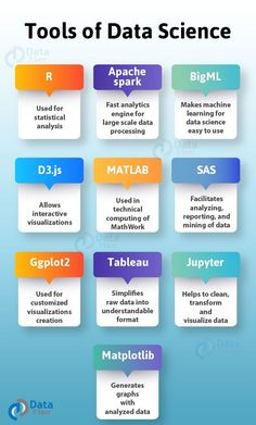 This article has 14 data science tools which are considered as the most in-demand skills for every data scientist. have a look at top data science tools Learn Computer Coding, Learn Computer Science, Computer Basics, Computer Programming, Python Programming, Data Analysis Tools, Machine Learning Artificial Intelligence, Science Tools, Information Technology