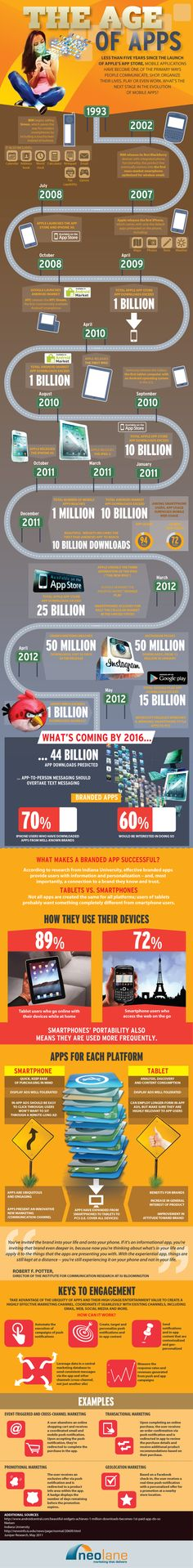 The Age of Apps: Evolution of the Mobile Application [Infographic] by Neolane, Inc. via slideshare Mobile Marketing, Marketing Digital, Media Marketing, Online Marketing, Content Marketing, Internet Marketing, Marketing Poster, Marketing Communications, Social Marketing