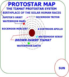 The Tiamat Protostar System. Before she exploded, moons Earth, Venus, Mars, Apollo, Mercury and Triton orbited her.