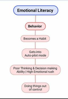 We all have a kind of habit that we wanted to get rid off. But it isn't easy. Habits are results of long term behavior that gets into Auto… How To Become, How To Get, What Happened To You, Decision Making, Literacy, Behavior, Rid, Shit Happens, Medium