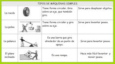 Copy Of Máquinas - Lessons - Tes Teach Science And Nature, Inventions, Worksheets, Physics, It Works, Activities, Education, Learning, Maths
