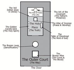 Layout map of the Tabernacle.  The specific layout of the tabernacle and its courtyard is significant because it illustrates God's prescribed way for man to approach Him.