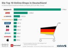 Top 10 der Online-Shops