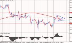 A GBP/USD devizapáron három szög alakult ki szerintetek milyen irányba fog elmozdulni a piac?