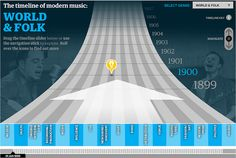 A History of Modern Music: an interactive timeline