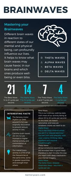 Infographic explaining brainwaves and how to master them. For more information on brain plasticity, check out http://betteryears.com/