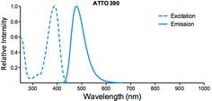 Pick your dye! ATTO Fluorescent Dye excitation and emission spectra