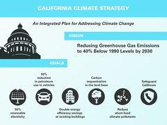 Governor's Pillars   2030 Climate Change Goals   California Air Resources Board