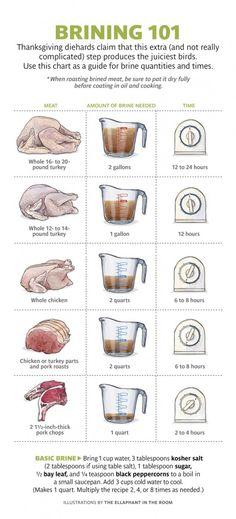 Brine Turkey or Chicken