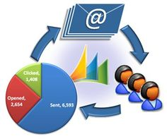 Sometimes, aggressive best email marketing becomes necessary. During this reasonably marketing you wish additional and additional range of prospects. In such cases opt-in Email marketing works nice.