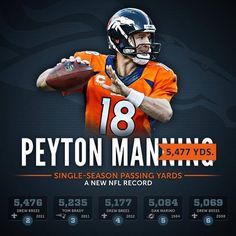 Peyton Manning has broken the NFL record for most yards passing in a season and helped make the Denver Broncos the highest-scoring team in league history. Congratulations to Peyton Manning and the Denver Broncos! Broncos Win, Denver Broncos Football, Cincinnati Bengals, Pittsburgh Steelers, Dallas Cowboys, Manning Football, Football Baby, Football Players, Nfl Cheerleaders