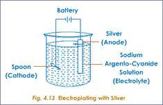 chemistry electroplating   Electroplating,uses of Electroplating   Tutorvista.com
