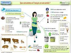 Ce que consomme un français en une année, des chiffres intéressants