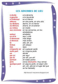 Les adverbes de lieu