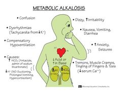 Metabolic Alkalosis:  Risk Factors:  Ingestion of antacids  GI suction  Hypokalemia  TPN  Blood Transfusion  Manifestations:  pH > 7.45  HCO3 > 26 mEq/L  Dizziness  Paresthesias  Hypertonic muscles  Decreased respirations  Interventions:  Treat underlying cause  Administer fluids, electrolytes