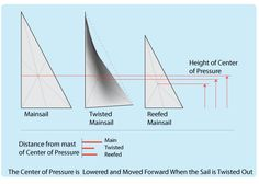 Twisted mainsail lowers and moves the center of pressure forward