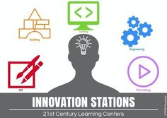Innovation Stations are 21st Century Learning Centers that can be implemented in any K-3 classroom.  The main student learning outcomes revolve around building 21st century skills such as character, collaboration, critical thinking, communication, and creativity. Through HIGHLY ENGAGING and MOTIVATING challenges, students embark of tasks that require them to first DISCOVER, then CREATE, and later INNOVATE. youtu.be/Bm_kaBcPQQg