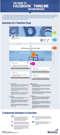 n this infographic we explore the anatomy of a timeline page for business while detailing the important new features marketing professionals need to know about. Marketing Trends, Facebook Marketing Strategy, Content Marketing, Online Marketing, Social Media Marketing, Digital Marketing, Marketing Strategies, Business Marketing, Internet Marketing