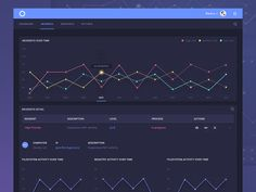 ReaQta-Hive Incidents Dashboard