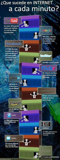 Increíble..!! infografía - Lo que sucede a cada minuto en INTERNET