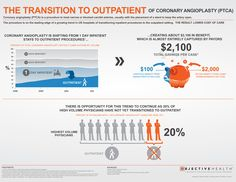 This infographic shows an example of how US hospitals are lowering the cost of care by transitioning procedures that have traditionally been inpatient
