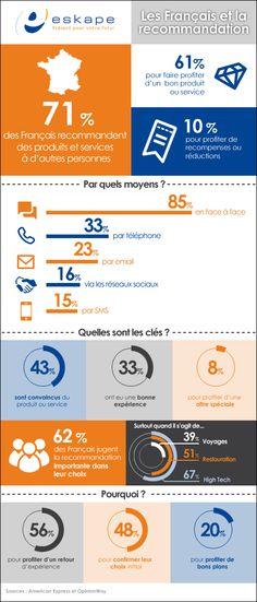 Blog - Les Français et la recommandation (Infographie)