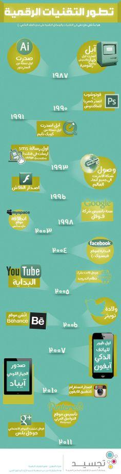 [انفوجرافيك] : تواريخ حول تطور التقنيات الرقمية #تواريخ_تقنية