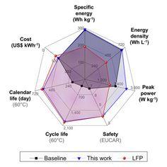 Energy Storage, Line Chart, Outdoor Gear
