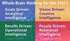 Using the whole brained approach in creativity